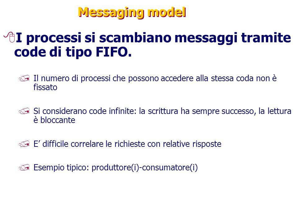 Messaging model 8I processi si scambiano messaggi tramite code di tipo FIFO. /Il numero di processi che possono accedere alla stessa coda non è fissat