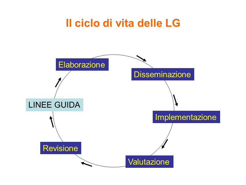 Il ciclo di vita delle LG LINEE GUIDA Elaborazione Disseminazione Implementazione Valutazione Revisione