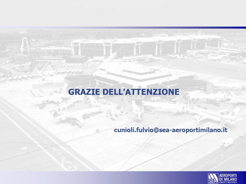 GRAZIE DELL'ATTENZIONE cunioli.fulvio@sea-aeroportimilano.it