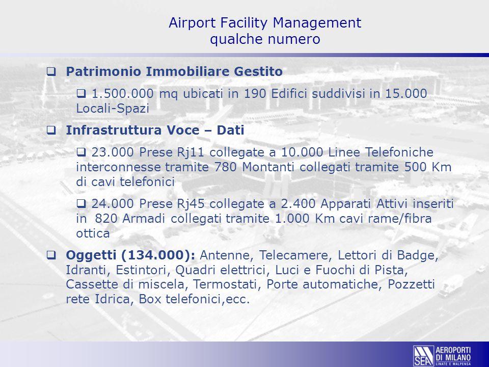 Airport Facility Management qualche numero  Patrimonio Immobiliare Gestito  1.500.000 mq ubicati in 190 Edifici suddivisi in 15.000 Locali-Spazi  Infrastruttura Voce – Dati  23.000 Prese Rj11 collegate a 10.000 Linee Telefoniche interconnesse tramite 780 Montanti collegati tramite 500 Km di cavi telefonici  24.000 Prese Rj45 collegate a 2.400 Apparati Attivi inseriti in820 Armadi collegati tramite 1.000 Km cavi rame/fibra ottica  Oggetti (134.000): Antenne, Telecamere, Lettori di Badge, Idranti, Estintori, Quadri elettrici, Luci e Fuochi di Pista, Cassette di miscela, Termostati, Porte automatiche, Pozzetti rete Idrica, Box telefonici,ecc.