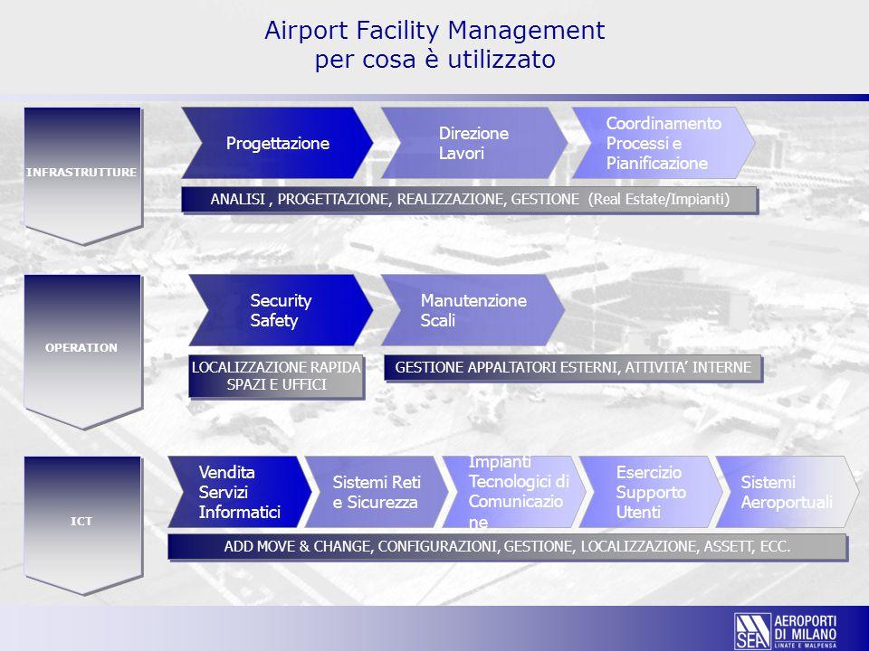 Airport Facility Management per cosa è utilizzato ICT OPERATION INFRASTRUTTURE Progettazione Direzione Lavori Coordinamento Processi e Pianificazione Security Safety Manutenzione Scali Vendita Servizi Informatici Sistemi Reti e Sicurezza ANALISI, PROGETTAZIONE, REALIZZAZIONE, GESTIONE (Real Estate/Impianti) GESTIONE APPALTATORI ESTERNI, ATTIVITA' INTERNE ADD MOVE & CHANGE, CONFIGURAZIONI, GESTIONE, LOCALIZZAZIONE, ASSETT, ECC.
