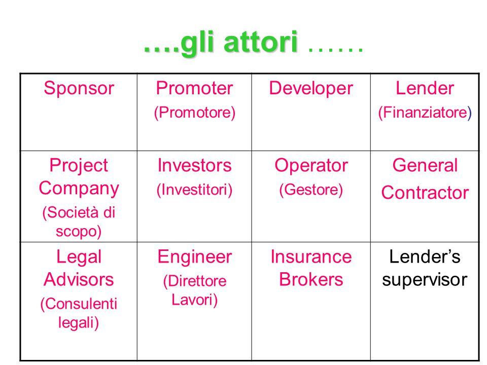 ….gli attori ….gli attori …… SponsorPromoter (Promotore) DeveloperLender (Finanziatore) Project Company (Società di scopo) Investors (Investitori) Operator (Gestore) General Contractor Legal Advisors (Consulenti legali) Engineer (Direttore Lavori) Insurance Brokers Lender's supervisor