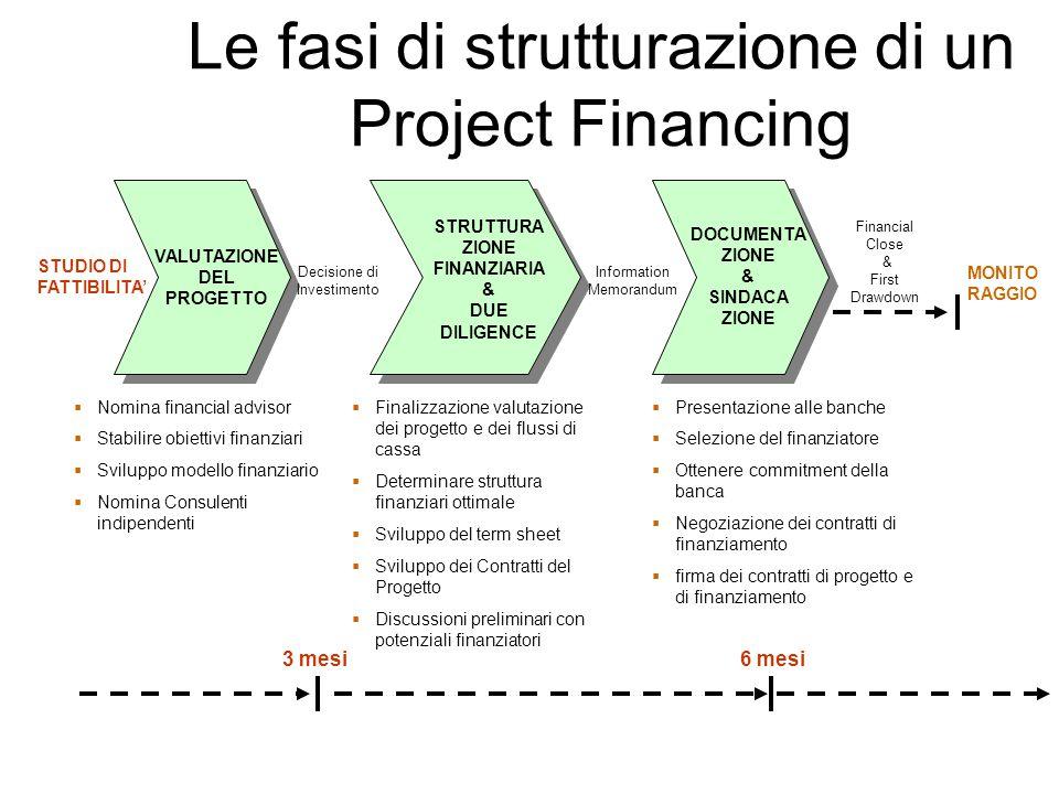Le fasi di strutturazione di un Project Financing  Nomina financial advisor  Stabilire obiettivi finanziari  Sviluppo modello finanziario  Nomina Consulenti indipendenti VALUTAZIONE DEL PROGETTO Decisione di Investimento  Finalizzazione valutazione dei progetto e dei flussi di cassa  Determinare struttura finanziari ottimale  Sviluppo del term sheet  Sviluppo dei Contratti del Progetto  Discussioni preliminari con potenziali finanziatori STRUTTURA ZIONE FINANZIARIA & DUE DILIGENCE Information Memorandum  Presentazione alle banche  Selezione del finanziatore  Ottenere commitment della banca  Negoziazione dei contratti di finanziamento  firma dei contratti di progetto e di finanziamento DOCUMENTA ZIONE & SINDACA ZIONE Financial Close & First Drawdown MONITO RAGGIO STUDIO DI FATTIBILITA' 3 mesi6 mesi