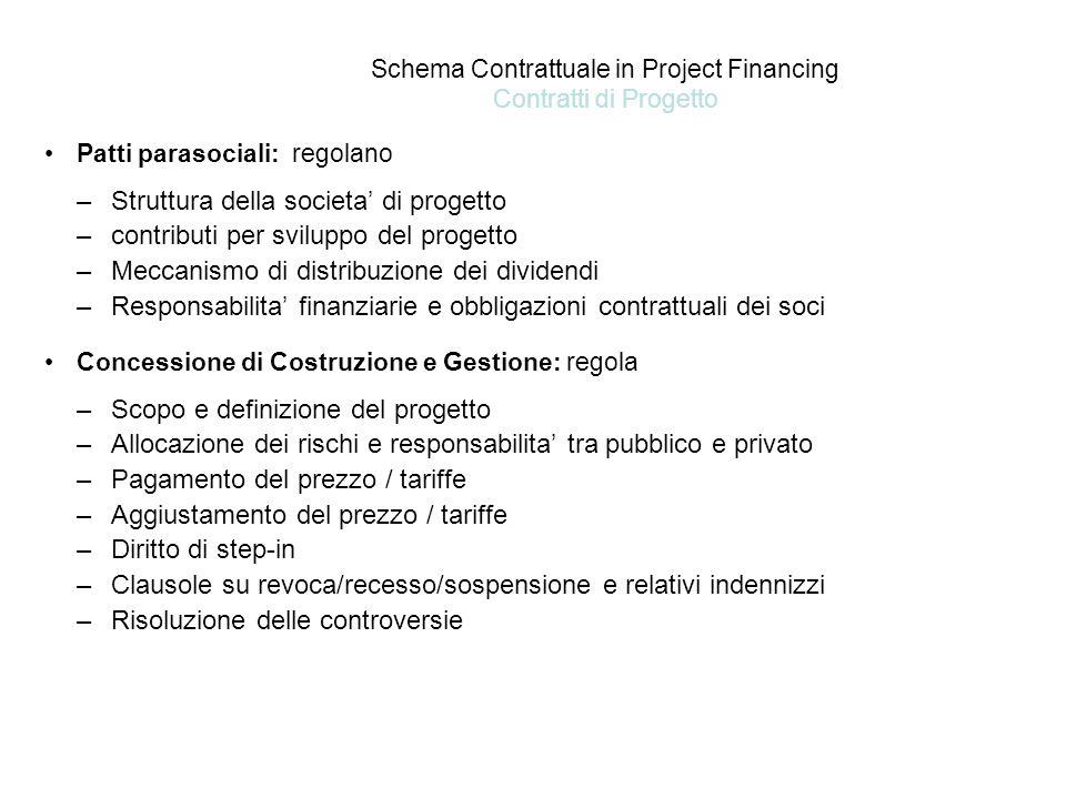 Schema Contrattuale in Project Financing Contratti di Progetto Patti parasociali: regolano –Struttura della societa' di progetto –contributi per sviluppo del progetto –Meccanismo di distribuzione dei dividendi –Responsabilita' finanziarie e obbligazioni contrattuali dei soci Concessione di Costruzione e Gestione: regola –Scopo e definizione del progetto –Allocazione dei rischi e responsabilita' tra pubblico e privato –Pagamento del prezzo / tariffe –Aggiustamento del prezzo / tariffe –Diritto di step-in –Clausole su revoca/recesso/sospensione e relativi indennizzi –Risoluzione delle controversie