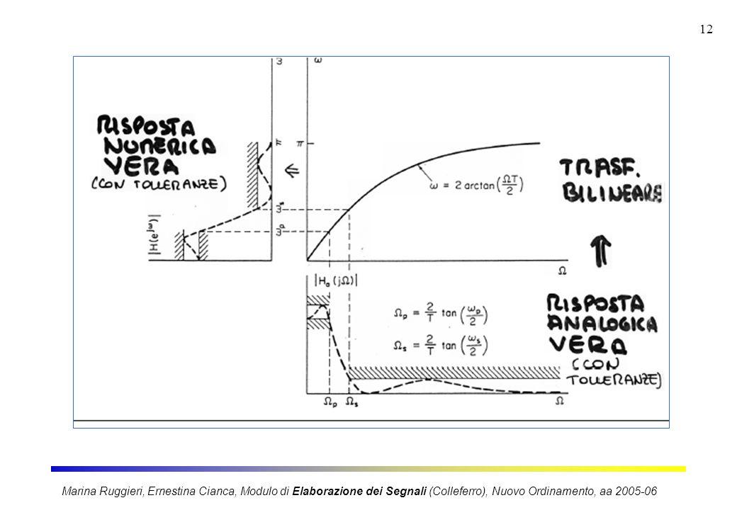 Marina Ruggieri, Ernestina Cianca, Modulo di Elaborazione dei Segnali (Colleferro), Nuovo Ordinamento, aa 2005-06 12
