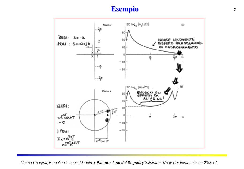 9 Caratteristiche del metodo d'invarianza all'impulso