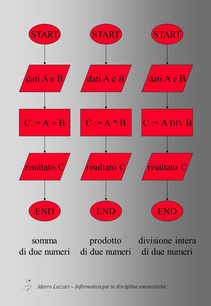 Marco Lazzari – Informatica per le discipline umanistiche START END dati A e B C := A + B risultato C somma di due numeri START END dati A e B C := A * B risultato C prodotto di due numeri START END dati A e B C := A DIV B risultato C divisione intera di due numeri