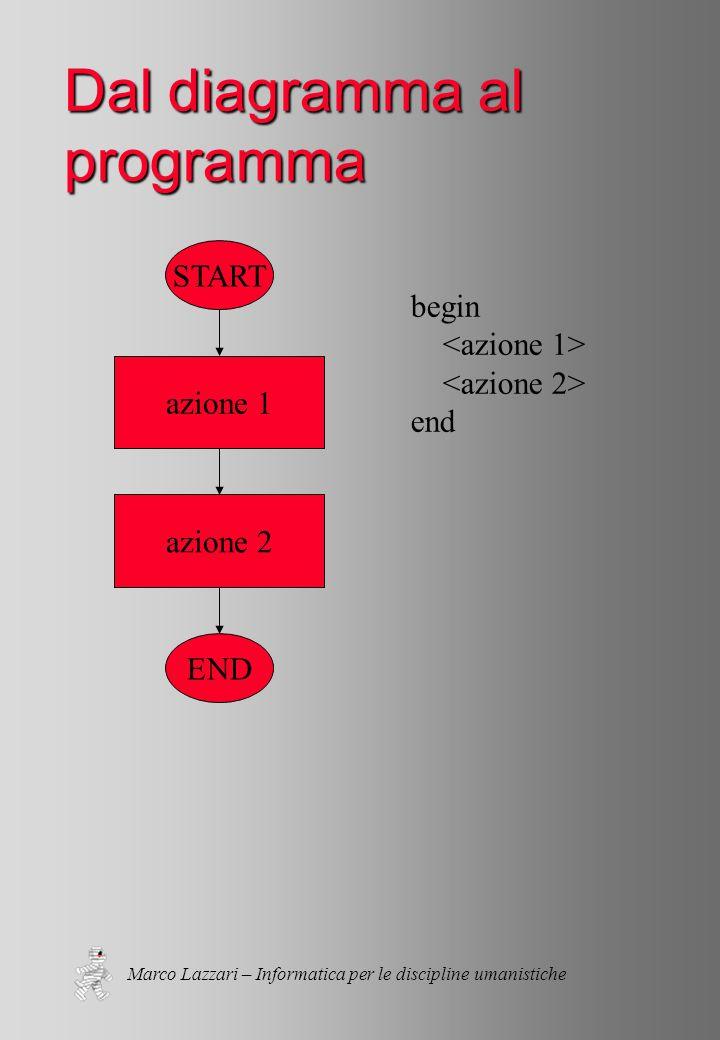 Marco Lazzari – Informatica per le discipline umanistiche Dal diagramma al programma START END azione 1 azione 2 begin end