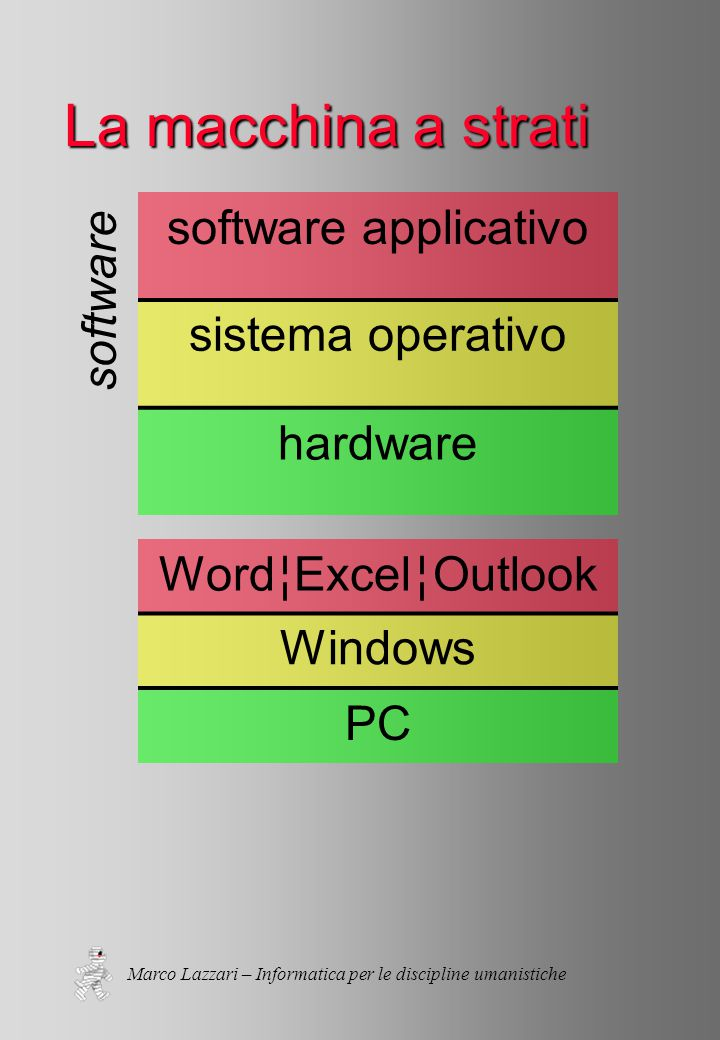 Marco Lazzari – Informatica per le discipline umanistiche La macchina a strati software applicativo sistema operativo hardware Word ¦ Excel ¦ Outlook Windows PC software