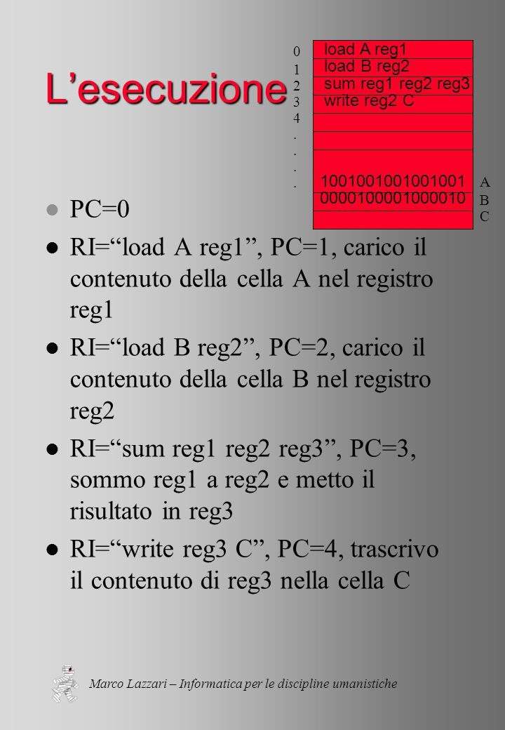 Marco Lazzari – Informatica per le discipline umanistiche L'esecuzione l PC=0 l RI= load A reg1 , PC=1, carico il contenuto della cella A nel registro reg1 l RI= load B reg2 , PC=2, carico il contenuto della cella B nel registro reg2 l RI= sum reg1 reg2 reg3 , PC=3, sommo reg1 a reg2 e metto il risultato in reg3 l RI= write reg3 C , PC=4, trascrivo il contenuto di reg3 nella cella C 01234....01234....