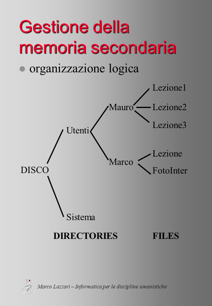 Marco Lazzari – Informatica per le discipline umanistiche Gestione della memoria secondaria l organizzazione logica DISCO Utenti Sistema Mauro Marco Lezione1 Lezione2 Lezione3 Lezione FotoInter DIRECTORIESFILES