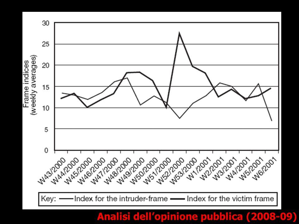 Analisi dell'opinione pubblica (2008-09)