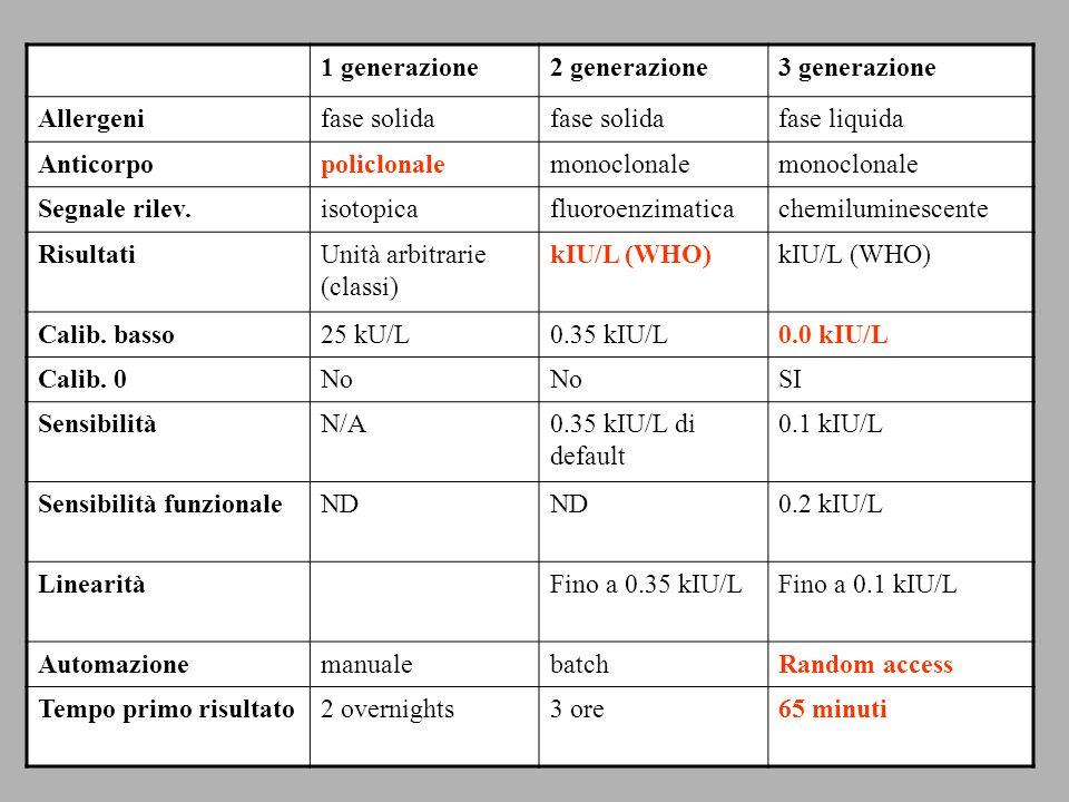 1 generazione2 generazione3 generazione Allergenifase solida fase liquida Anticorpopoliclonalemonoclonale Segnale rilev.isotopicafluoroenzimaticachemiluminescente RisultatiUnità arbitrarie (classi) kIU/L (WHO) Calib.