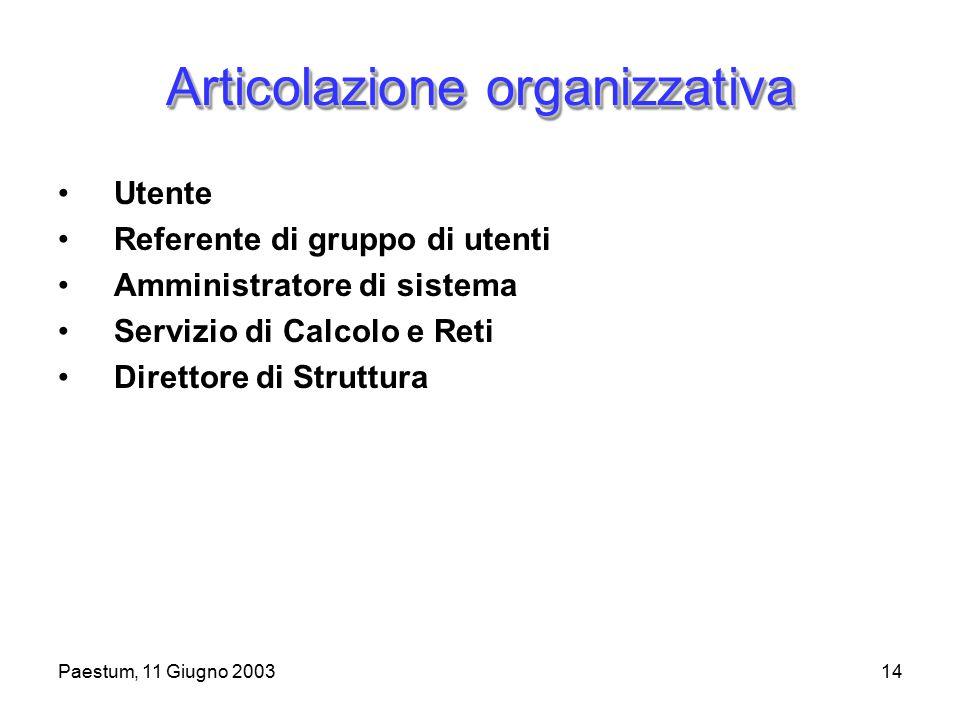 Paestum, 11 Giugno 200314 Articolazione organizzativa Utente Referente di gruppo di utenti Amministratore di sistema Servizio di Calcolo e Reti Direttore di Struttura