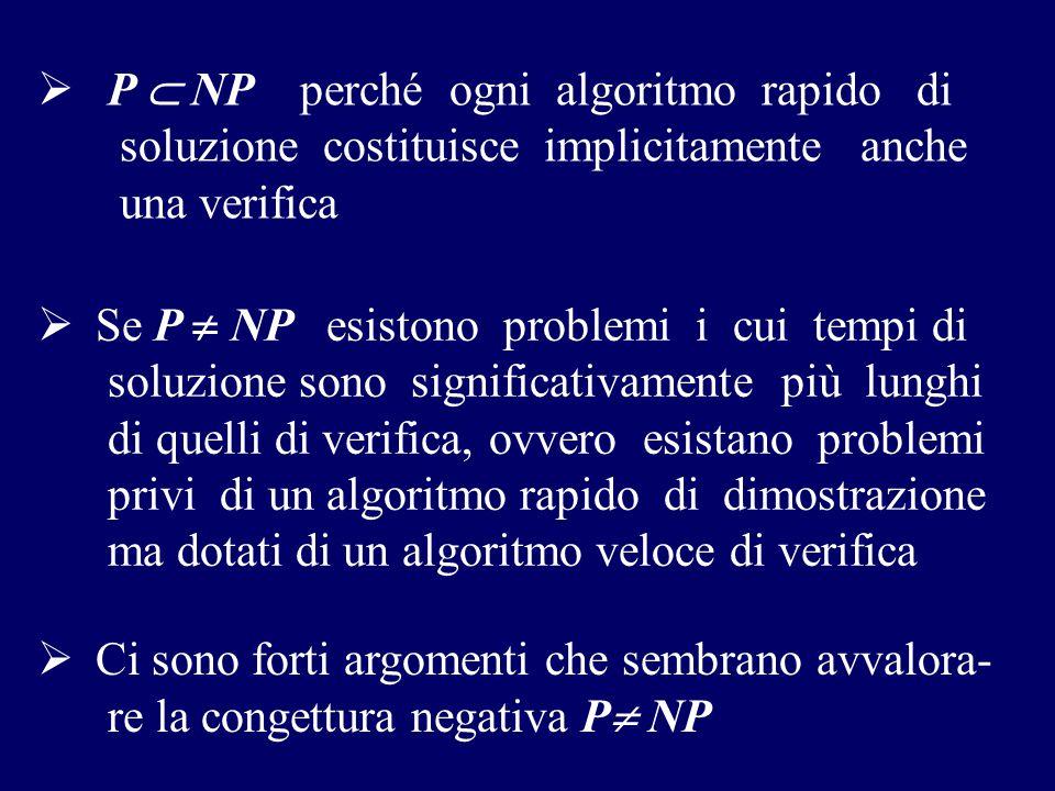  P  NP perché ogni algoritmo rapido di soluzione costituisce implicitamente anche una verifica  Ci sono forti argomenti che sembrano avvalora- re l