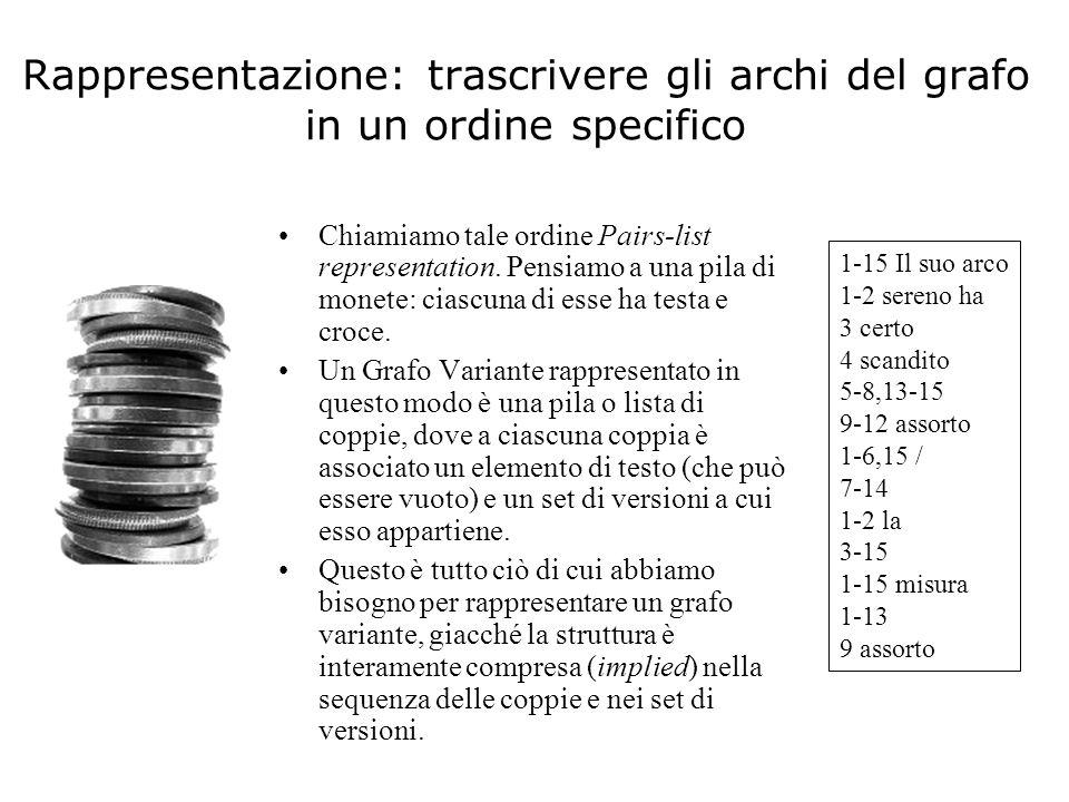 In questa rappresentazione abbiamo… Inserimenti o cancellature sono rappresentate da archi vuoti.