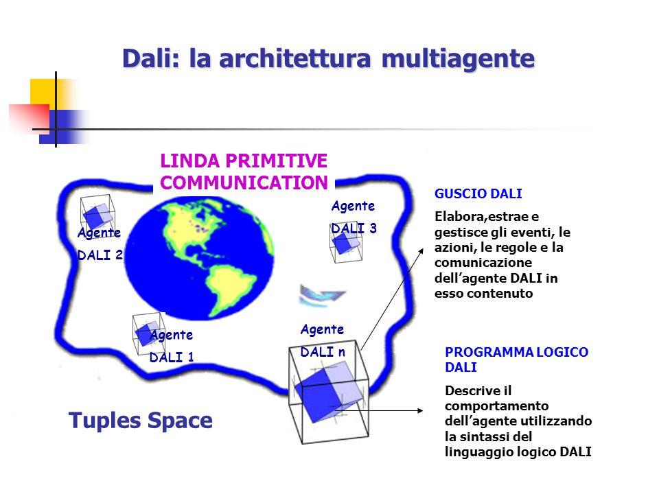 GUSCIO DALI Elabora,estrae e gestisce gli eventi, le azioni, le regole e la comunicazione dell'agente DALI in esso contenuto PROGRAMMA LOGICO DALI Descrive il comportamento dell'agente utilizzando la sintassi del linguaggio logico DALI Agente DALI 2 Agente DALI 3 Agente DALI 1 Agente DALI n LINDA PRIMITIVE COMMUNICATION Dali: la architettura multiagente Tuples Space