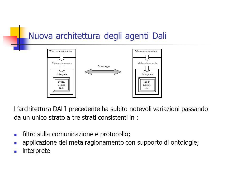 Nuova architettura degli agenti Dali Filtro comunicazione Metaragionamento Interprete Progr.