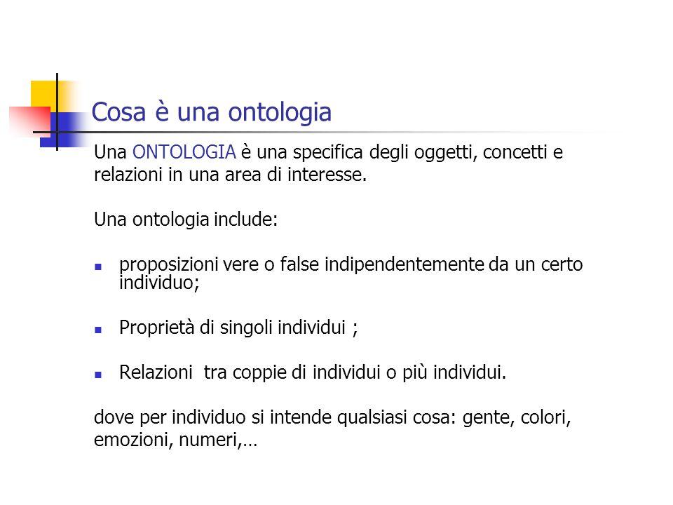 Cosa è una ontologia Una ONTOLOGIA è una specifica degli oggetti, concetti e relazioni in una area di interesse.