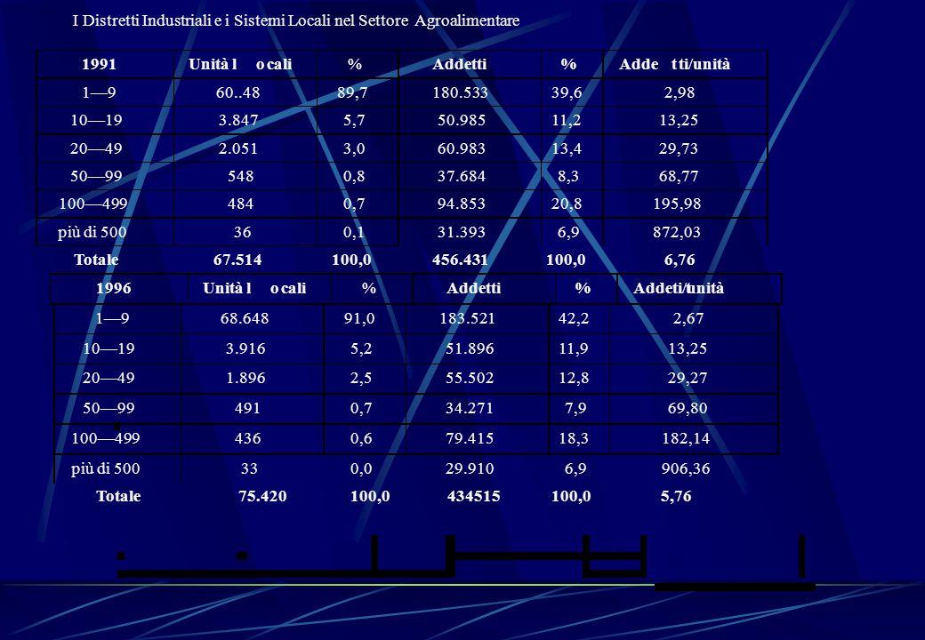 Totale I Distretti Industriali e i Sistemi Locali nel Settore Agroalimentare 5,7675.420100,0434515100,0