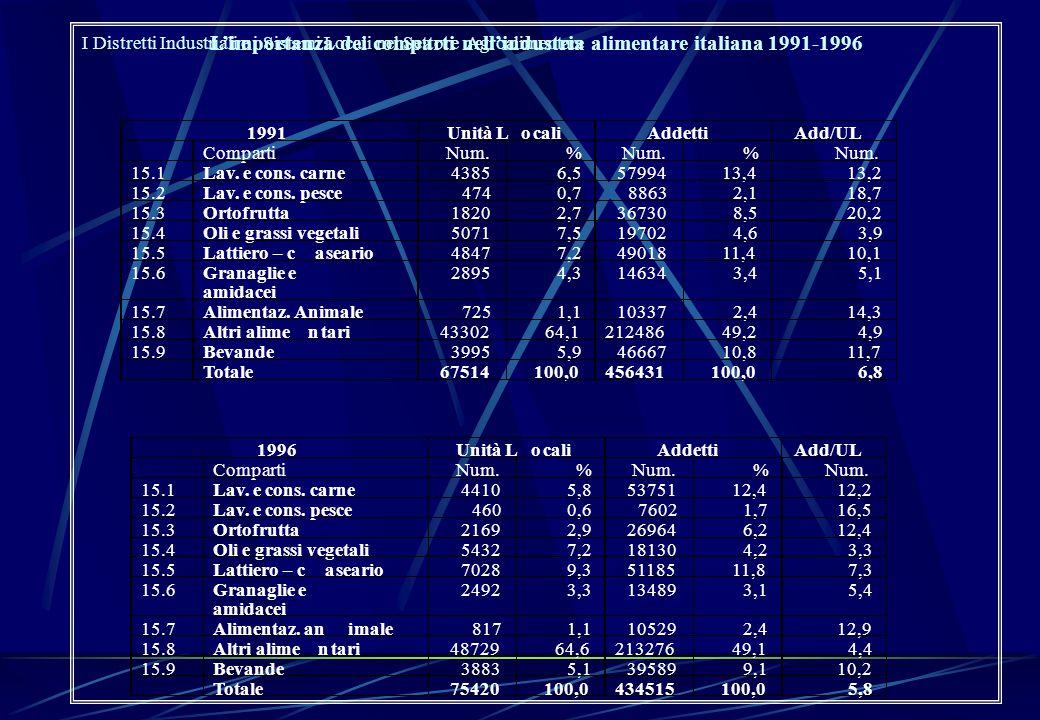 L'importanza dei comparti nell'industria alimentare italiana 1991-1996 15.7Alimentaz. animale8171,1105292,412,9 15.8Altri alimentari4872964,621327649,