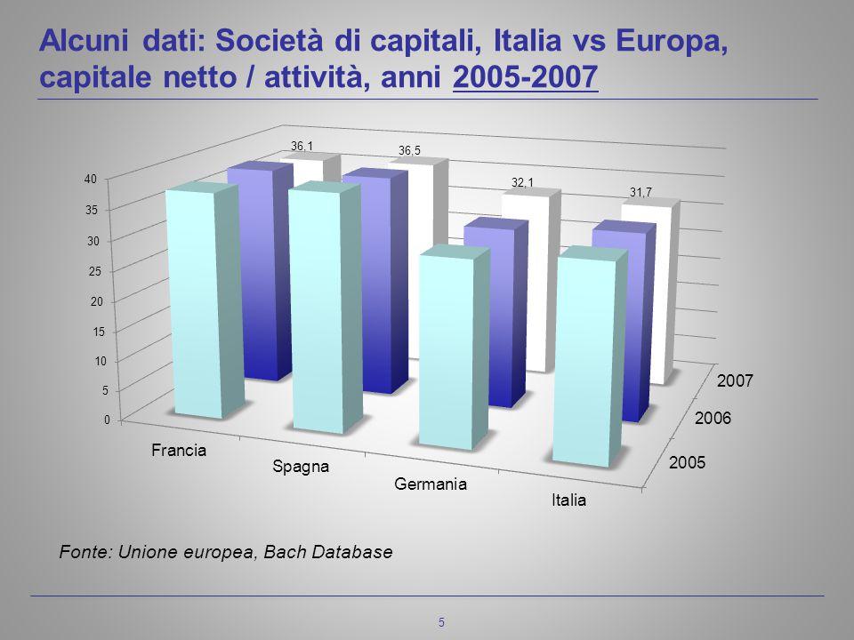 5 Alcuni dati: Società di capitali, Italia vs Europa, capitale netto / attività, anni 2005-2007 Fonte: Unione europea, Bach Database