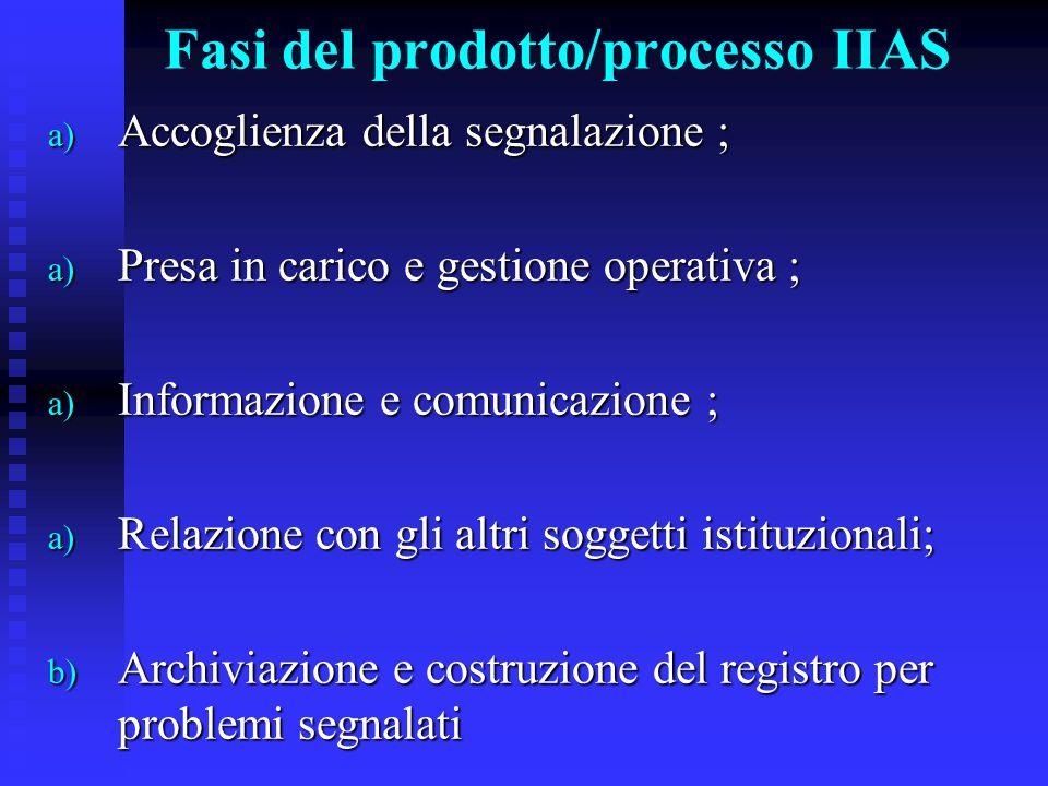 Fasi del prodotto/processo IIAS a) Accoglienza della segnalazione ; a) Presa in carico e gestione operativa ; a) Informazione e comunicazione ; a) Rel
