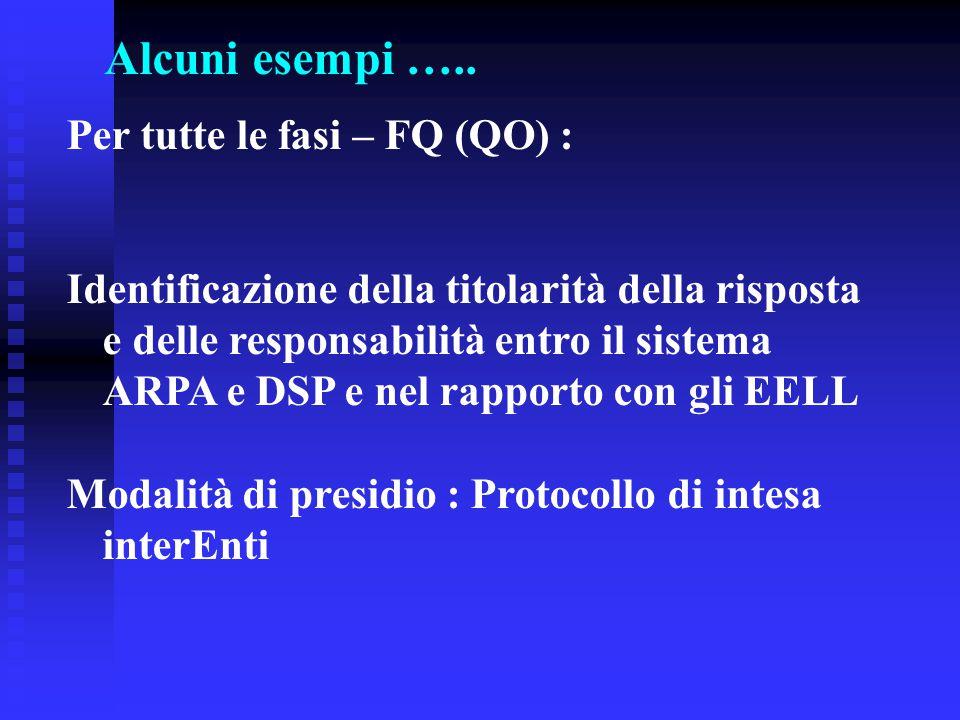 Alcuni esempi ….. Per tutte le fasi – FQ (QO) : Identificazione della titolarità della risposta e delle responsabilità entro il sistema ARPA e DSP e n