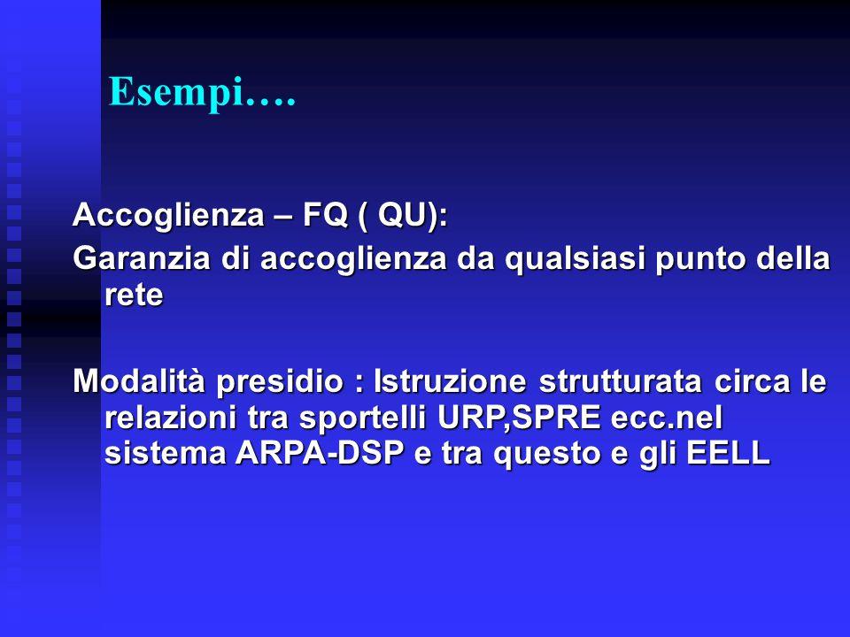Esempi…. Accoglienza – FQ ( QU): Garanzia di accoglienza da qualsiasi punto della rete Modalità presidio : Istruzione strutturata circa le relazioni t
