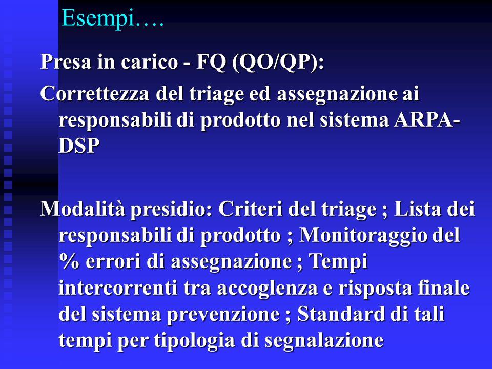 Esempi…. Presa in carico - FQ (QO/QP): Correttezza del triage ed assegnazione ai responsabili di prodotto nel sistema ARPA- DSP Modalità presidio: Cri