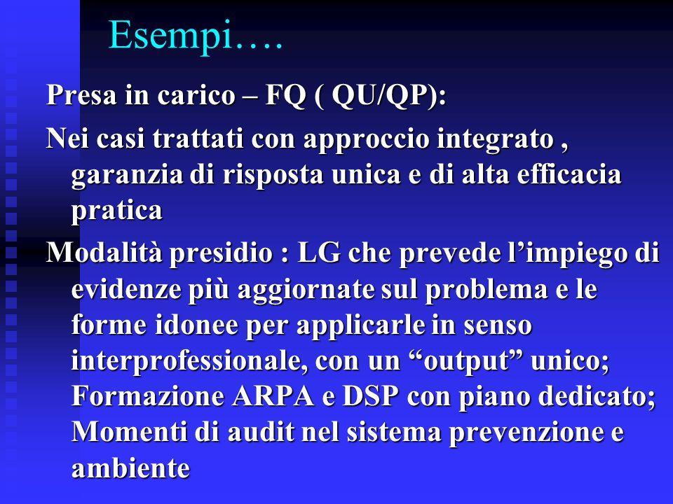 Esempi…. Presa in carico – FQ ( QU/QP): Nei casi trattati con approccio integrato, garanzia di risposta unica e di alta efficacia pratica Modalità pre