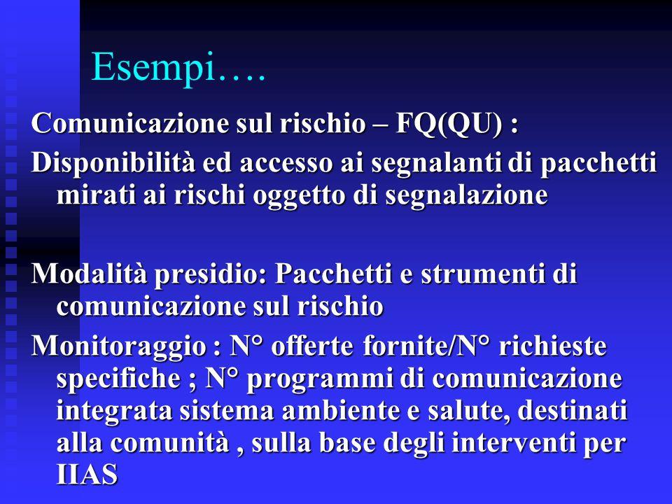 Esempi…. Comunicazione sul rischio – FQ(QU) : Disponibilità ed accesso ai segnalanti di pacchetti mirati ai rischi oggetto di segnalazione Modalità pr
