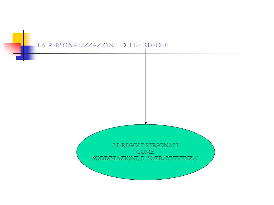 La personalizzazione delle regole Le regole personali Come Soddisfazione e sopravvivenza