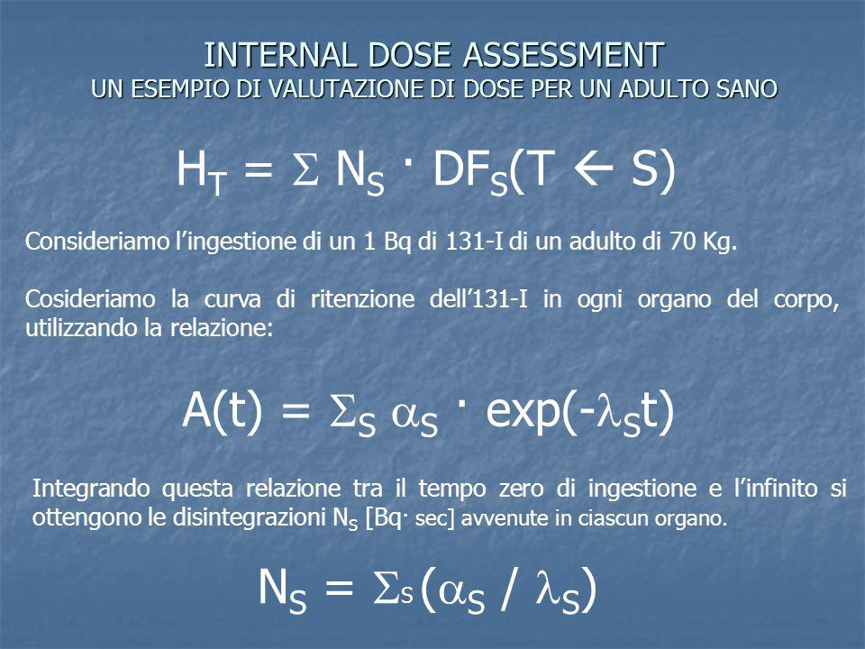 INTERNAL DOSE ASSESSMENT UN ESEMPIO DI VALUTAZIONE DI DOSE PER UN ADULTO SANO H T =  N S · DF S (T  S) Consideriamo l'ingestione di un 1 Bq di 131-I