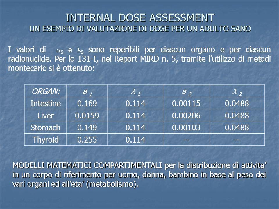 INTERNAL DOSE ASSESSMENT UN ESEMPIO DI VALUTAZIONE DI DOSE PER UN ADULTO SANO I valori di  S e S sono reperibili per ciascun organo e per ciascun rad