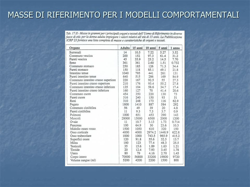 MASSE DI RIFERIMENTO PER I MODELLI COMPORTAMENTALI