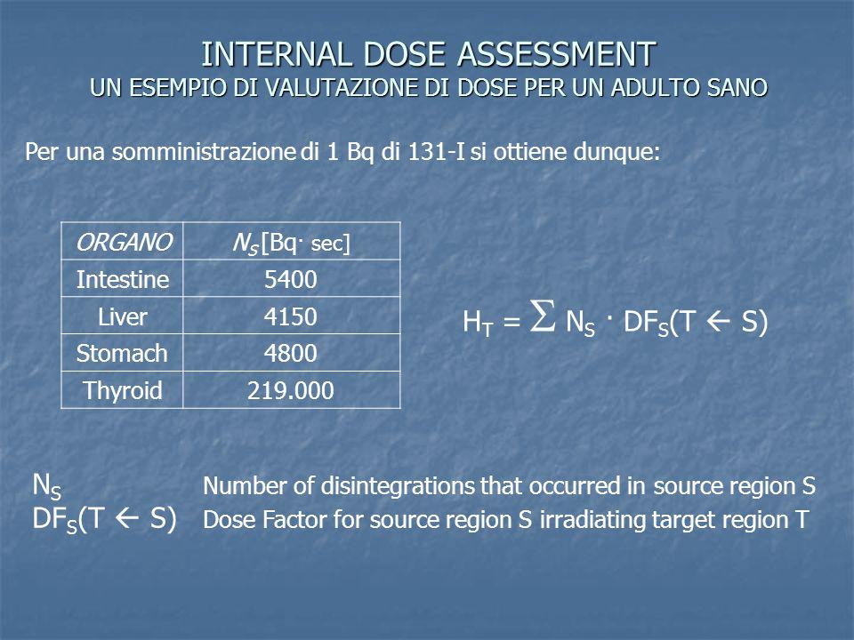 INTERNAL DOSE ASSESSMENT UN ESEMPIO DI VALUTAZIONE DI DOSE PER UN ADULTO SANO Per una somministrazione di 1 Bq di 131-I si ottiene dunque: ORGANON S [
