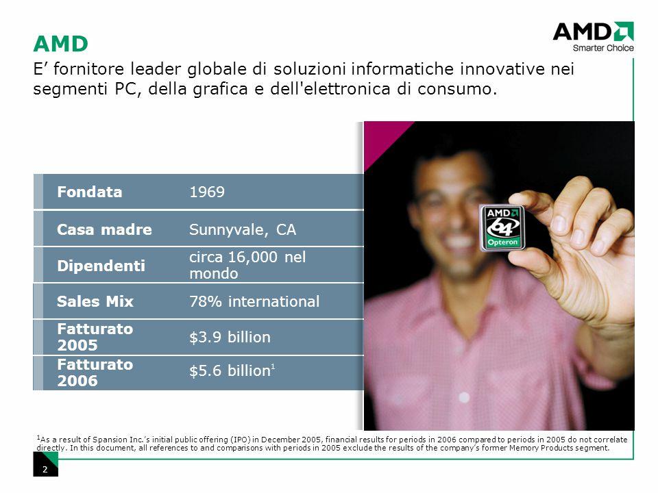 2 1969Fondata Sunnyvale, CACasa madre circa 16,000 nel mondo Dipendenti 78% internationalSales Mix $3.9 billion Fatturato 2005 $5.6 billion1 Fatturato 2006 AMD E' fornitore leader globale di soluzioni informatiche innovative nei segmenti PC, della grafica e dell elettronica di consumo.