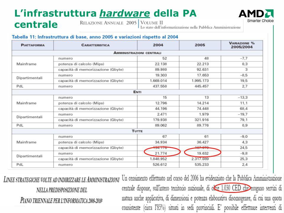 3 L'infrastruttura hardware della PA centrale