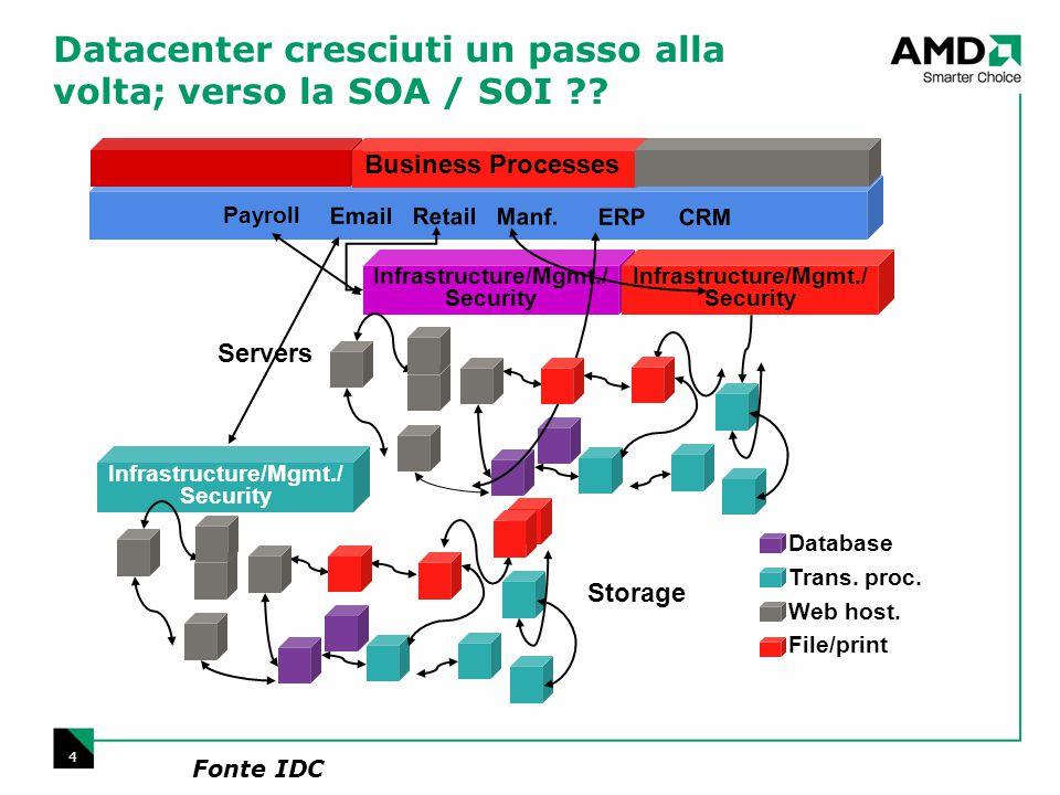 4 Datacenter cresciuti un passo alla volta; verso la SOA / SOI ?? Email Retail Manf. ERP CRM Servers Storage Database Trans. proc. Web host. File/prin