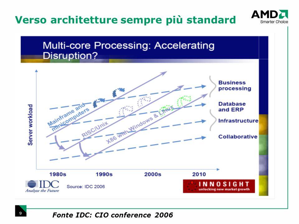 9 Verso architetture sempre più standard Fonte IDC: CIO conference 2006