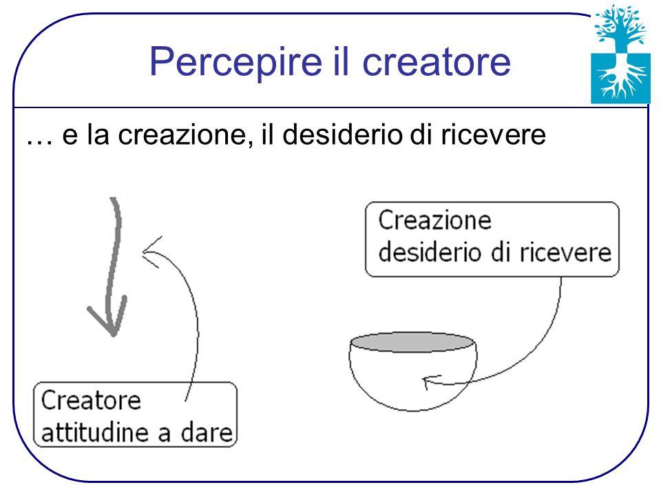 Percepire il creatore … e la creazione, il desiderio di ricevere
