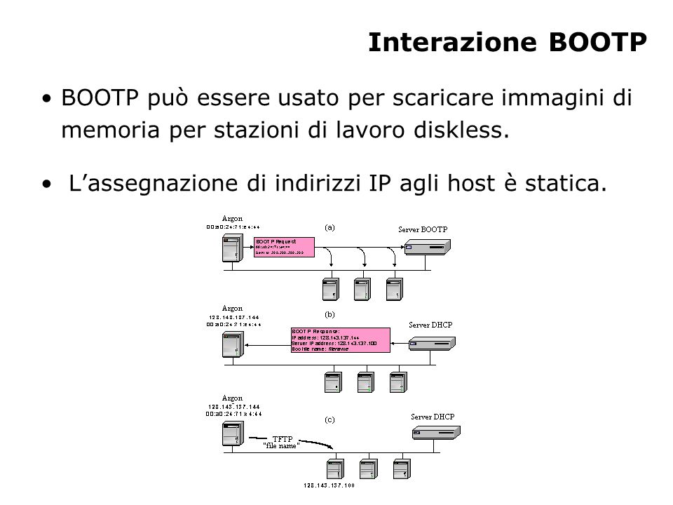 Interazione BOOTP BOOTP può essere usato per scaricare immagini di memoria per stazioni di lavoro diskless. L'assegnazione di indirizzi IP agli host è