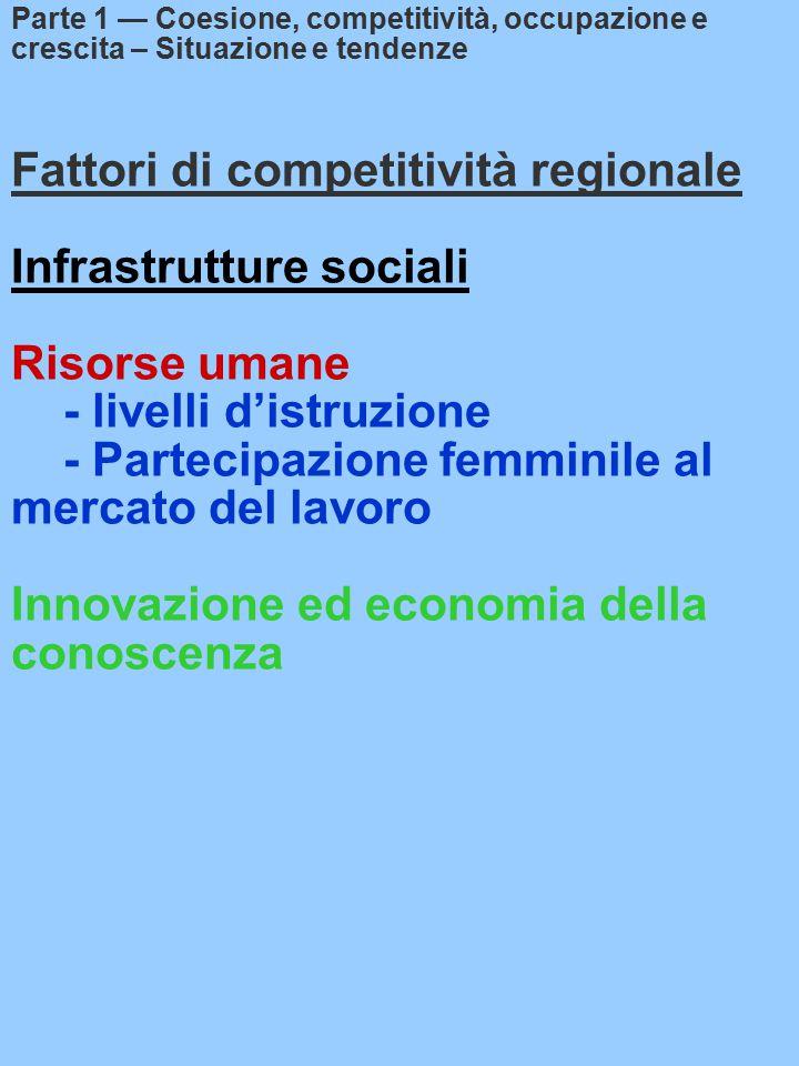 Fattori di competitività regionale Infrastrutture sociali Risorse umane - livelli d'istruzione - Partecipazione femminile al mercato del lavoro Innovazione ed economia della conoscenza Parte 1 — Coesione, competitività, occupazione e crescita – Situazione e tendenze
