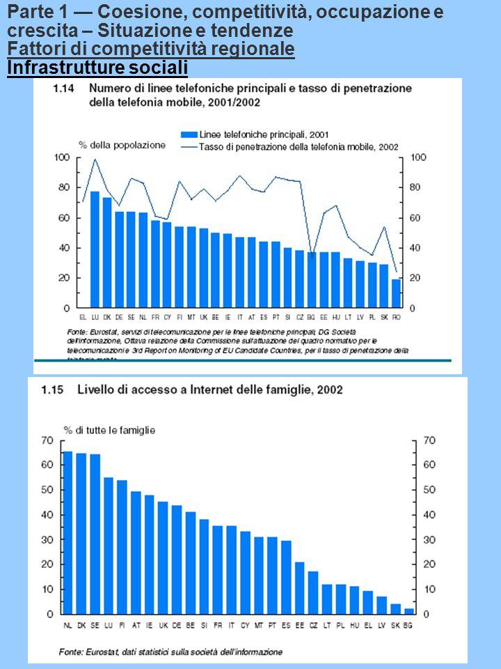 Fattori di competitività regionale Infrastrutture sociali Parte 1 — Coesione, competitività, occupazione e crescita – Situazione e tendenze