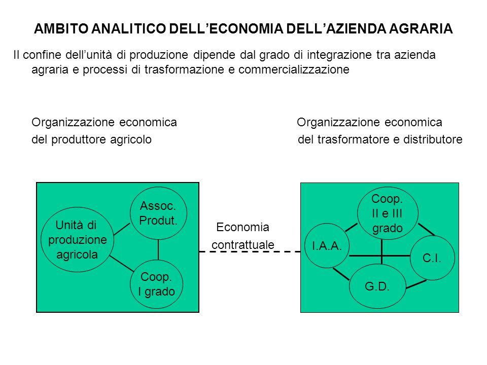 AMBITO ANALITICO DELL'ECONOMIA DELL'AZIENDA AGRARIA Il confine dell'unità di produzione dipende dal grado di integrazione tra azienda agraria e proces