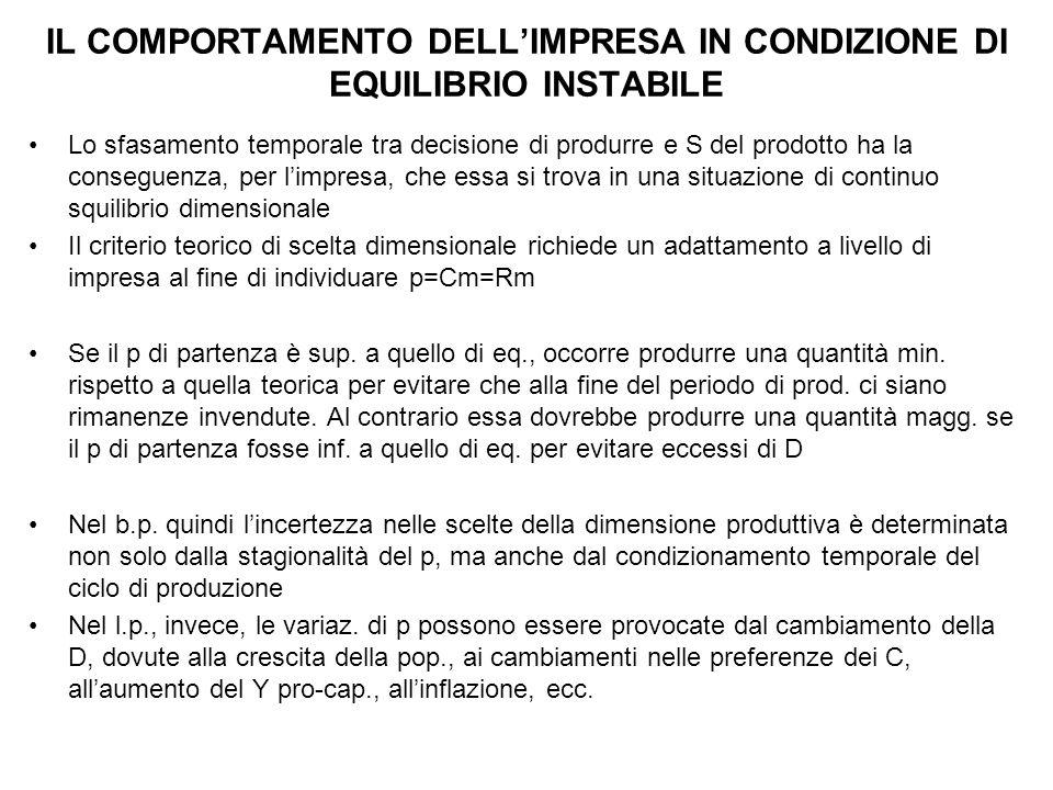 IL COMPORTAMENTO DELL'IMPRESA IN CONDIZIONE DI EQUILIBRIO INSTABILE Lo sfasamento temporale tra decisione di produrre e S del prodotto ha la conseguen