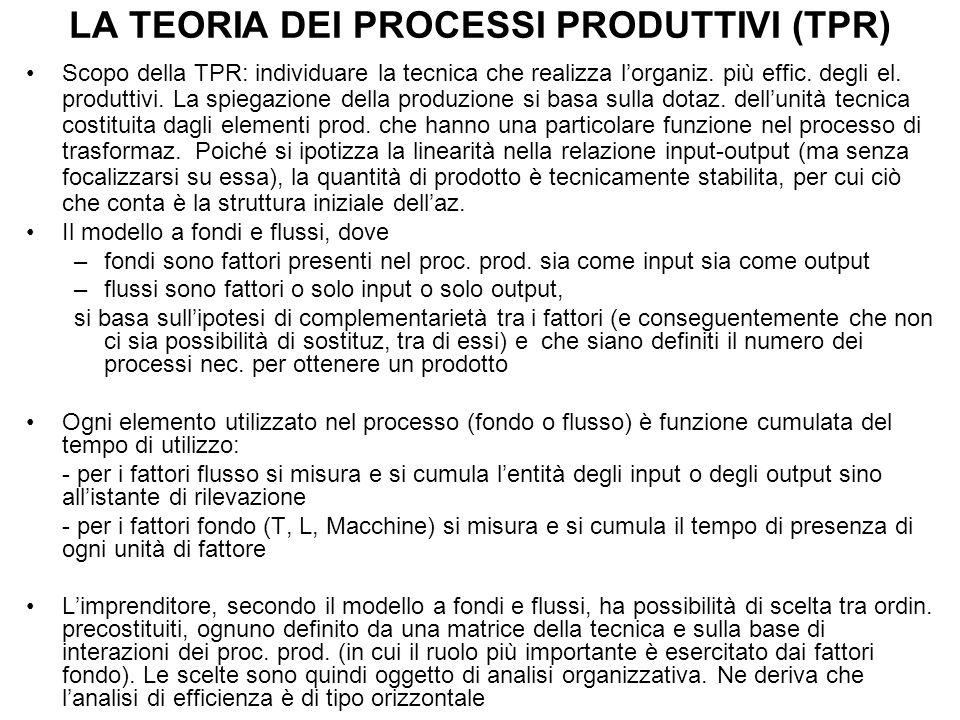 LA TEORIA DEI PROCESSI PRODUTTIVI (TPR) Scopo della TPR: individuare la tecnica che realizza l'organiz. più effic. degli el. produttivi. La spiegazion