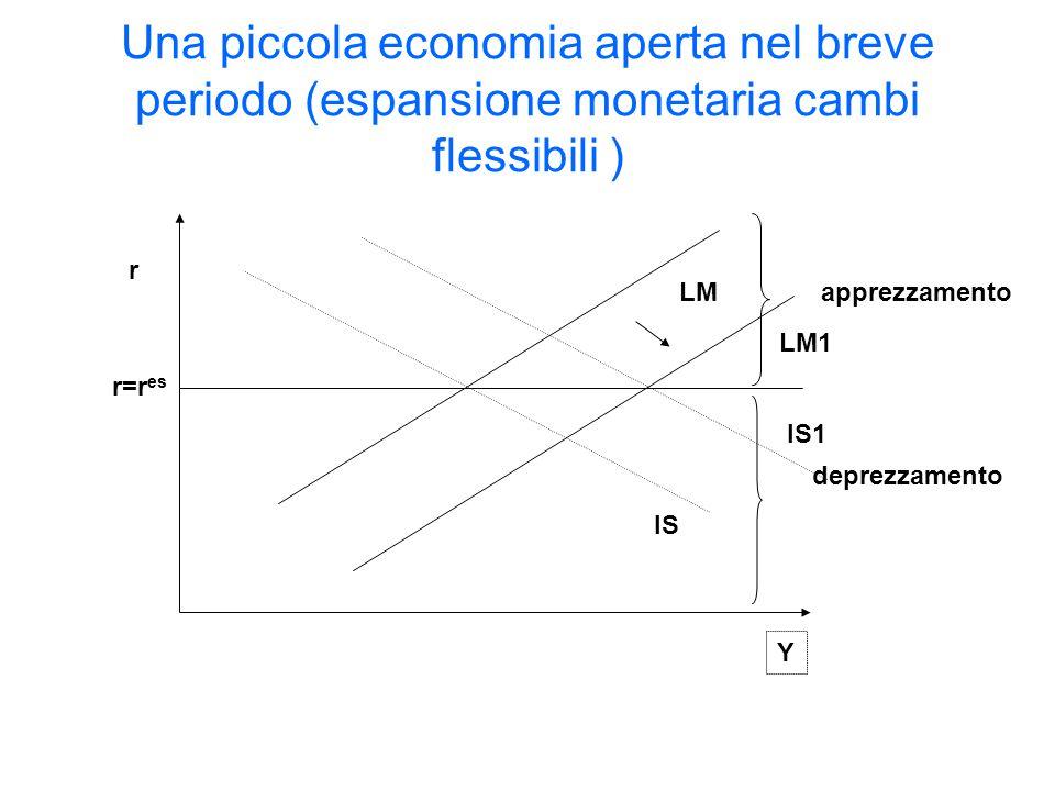 IS LM r Y r=r es apprezzamento deprezzamento Una piccola economia aperta nel breve periodo (espansione monetaria cambi flessibili ) LM1 IS1