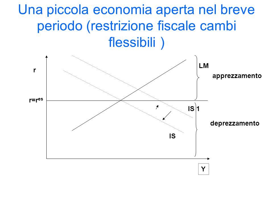 IS r Y r=r es apprezzamento deprezzamento Una piccola economia aperta nel breve periodo (restrizione fiscale cambi flessibili ) IS 1 LM